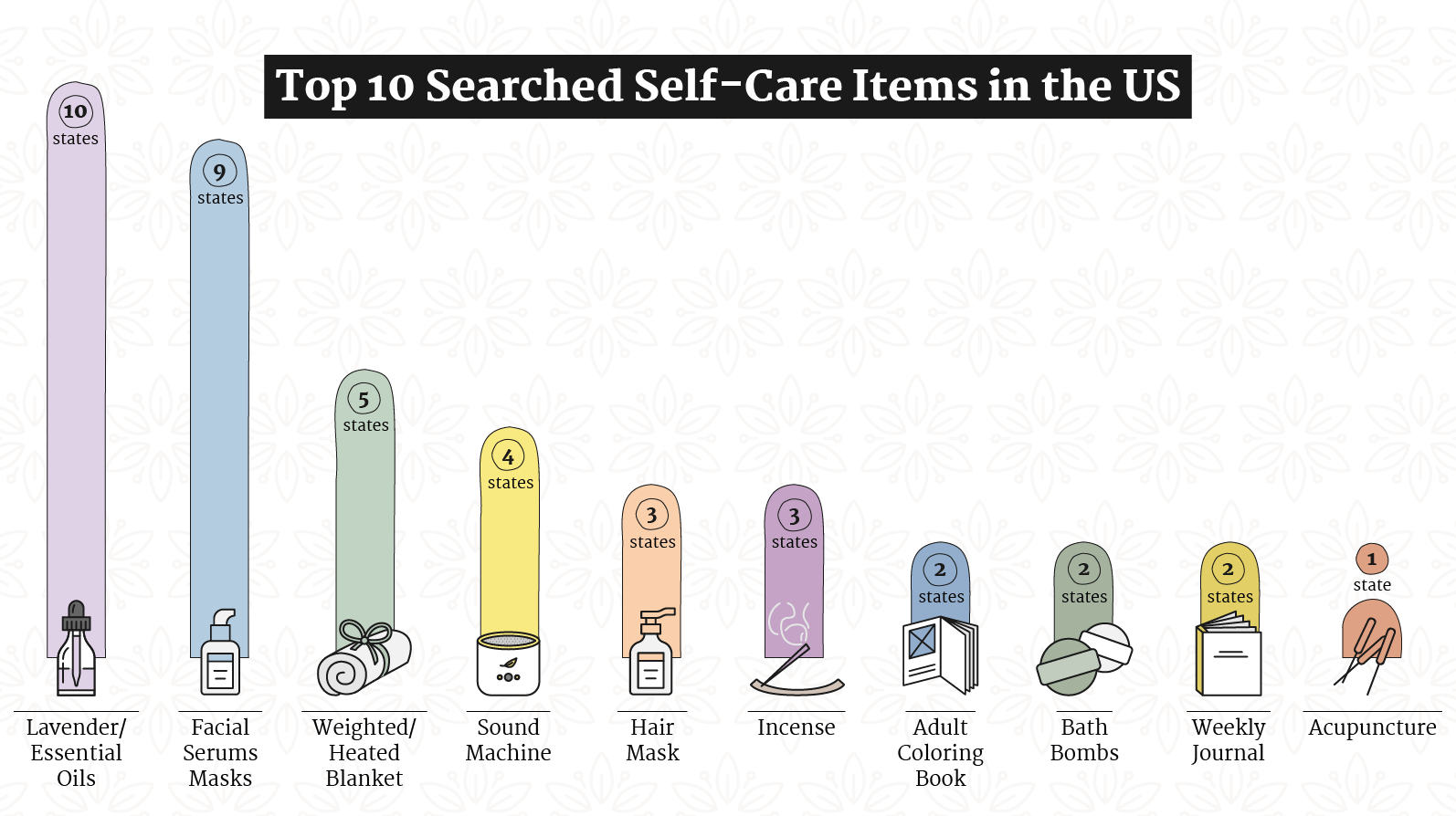 The Top-Searched Self-Care Item by State National Trends