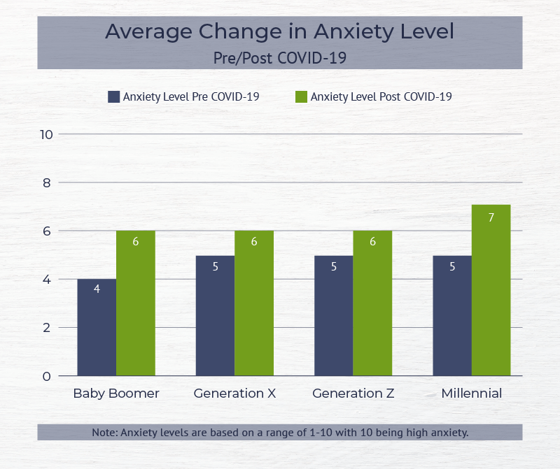 Average Change in Anxiety Level post COVID