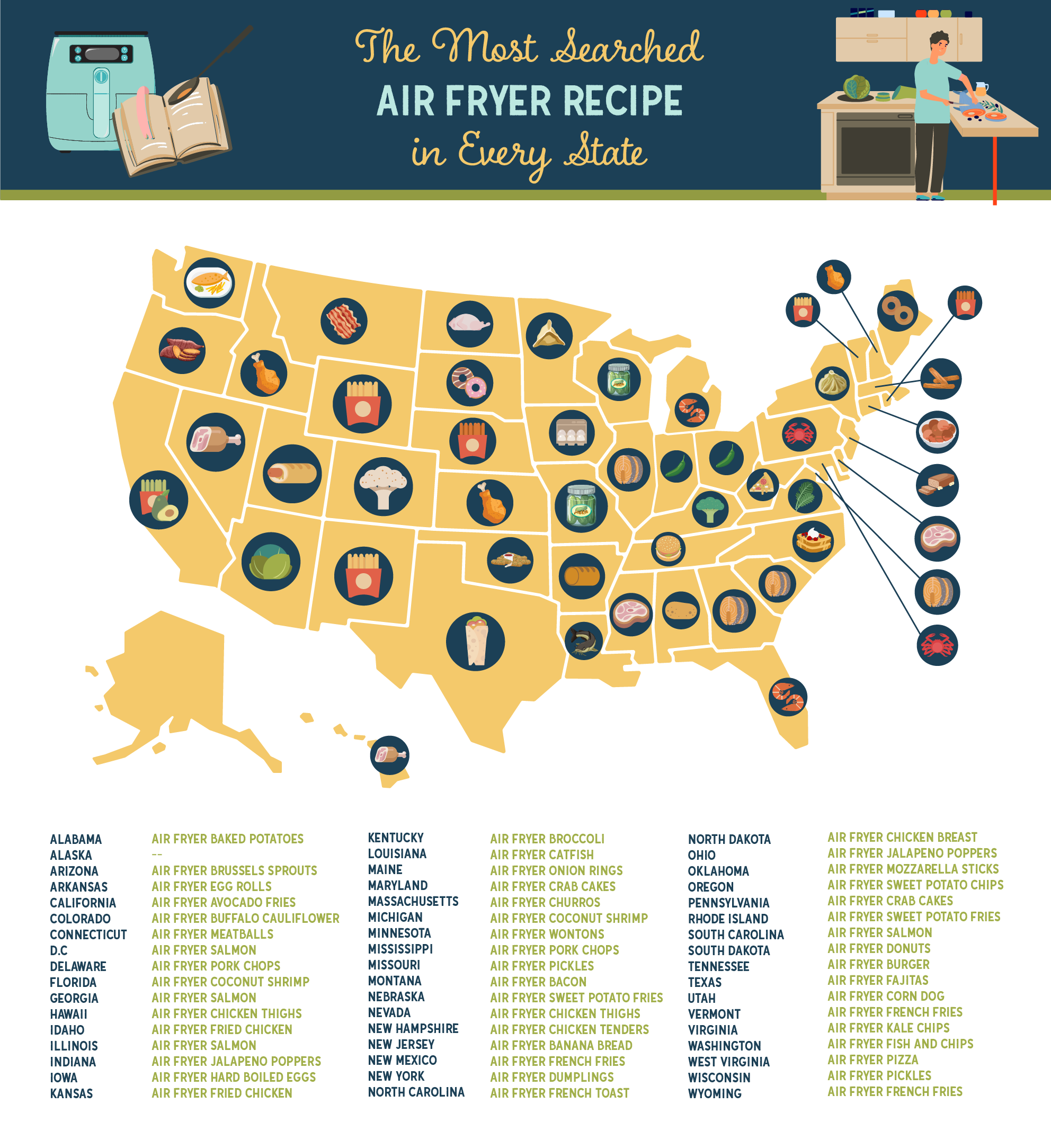 US map showing the top searched air fryer recipe by state
