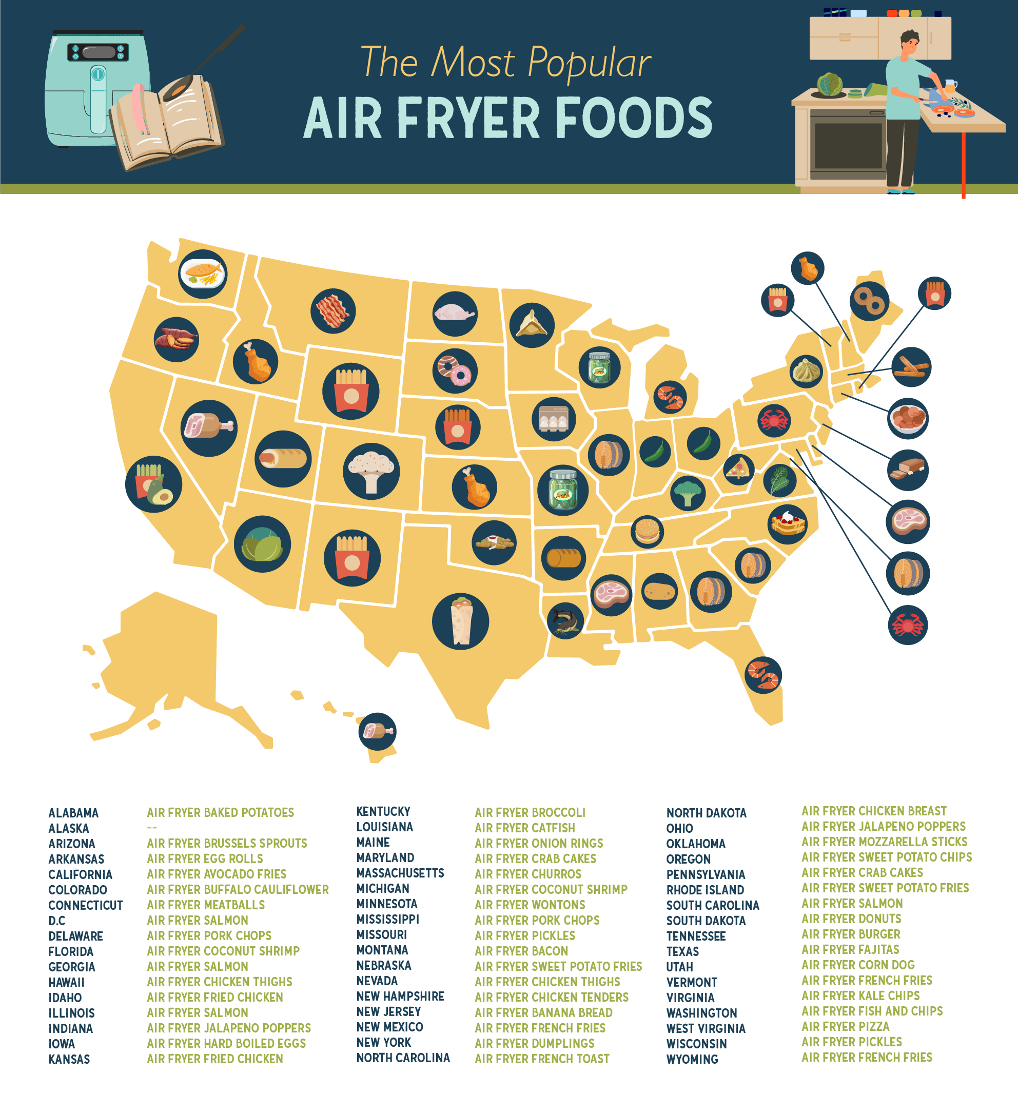 US map showing the most popular air fryer food by state