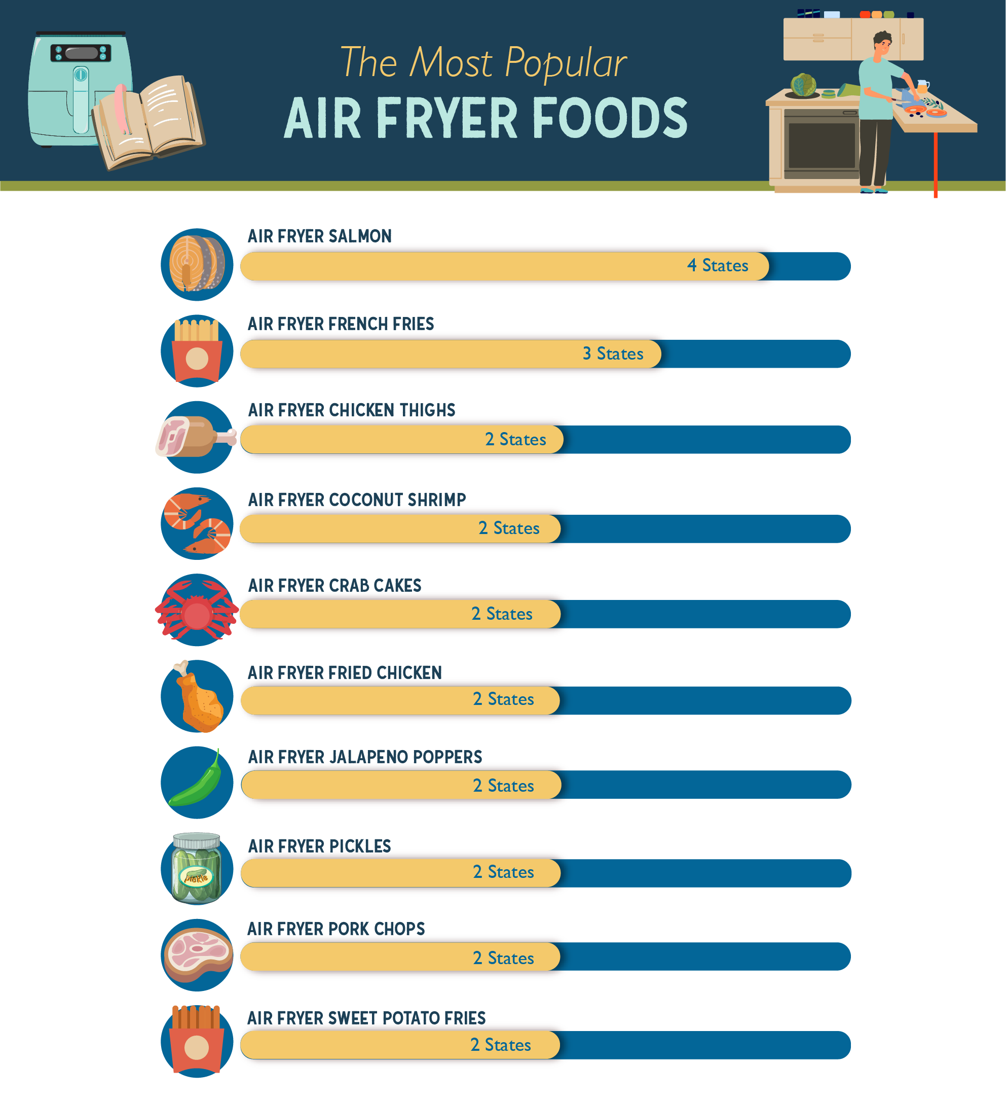 Bar chart showing the most popular air fryer foods in the US