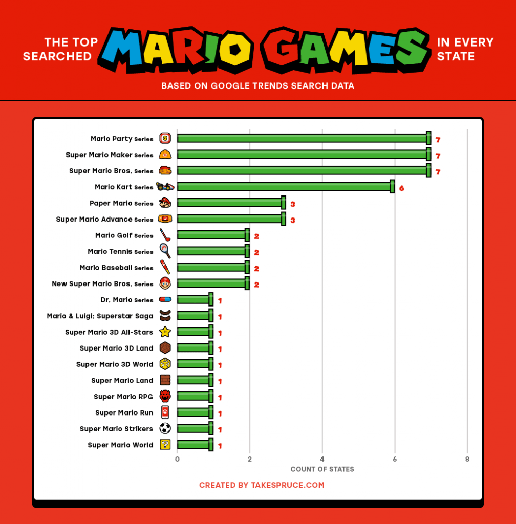 The Top Searched Mario Game in Every US State National Trends